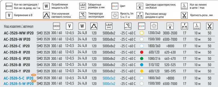 Спецификация ленты серии AC-3528-x  и AC-3528-5-x IP20